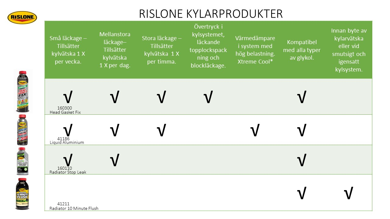RISLONE Kylarprodukter